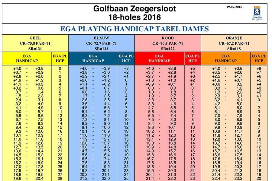 PHcp tabellen Heren Griend-Heuvelbaan